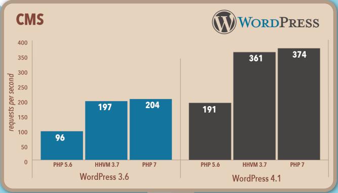 WordPress Performance Chart